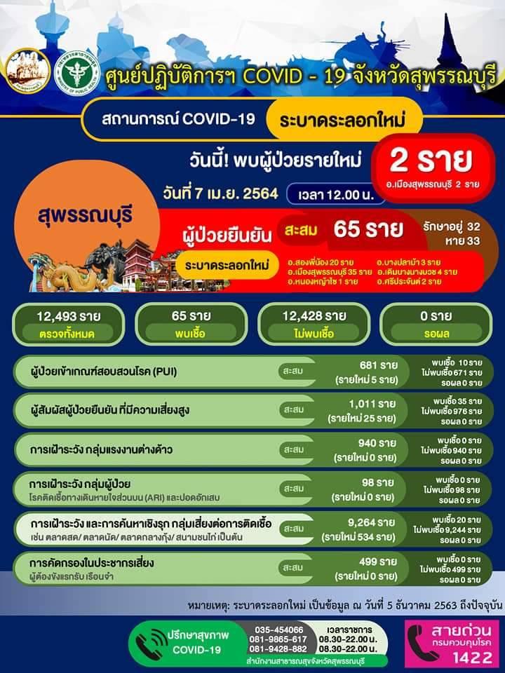 สุพรรณบุรี-ห้ามดื่มเหล้าในสถานบริการเขตอำเภอเมืองปิดไม่เกิน3ทุ่ม