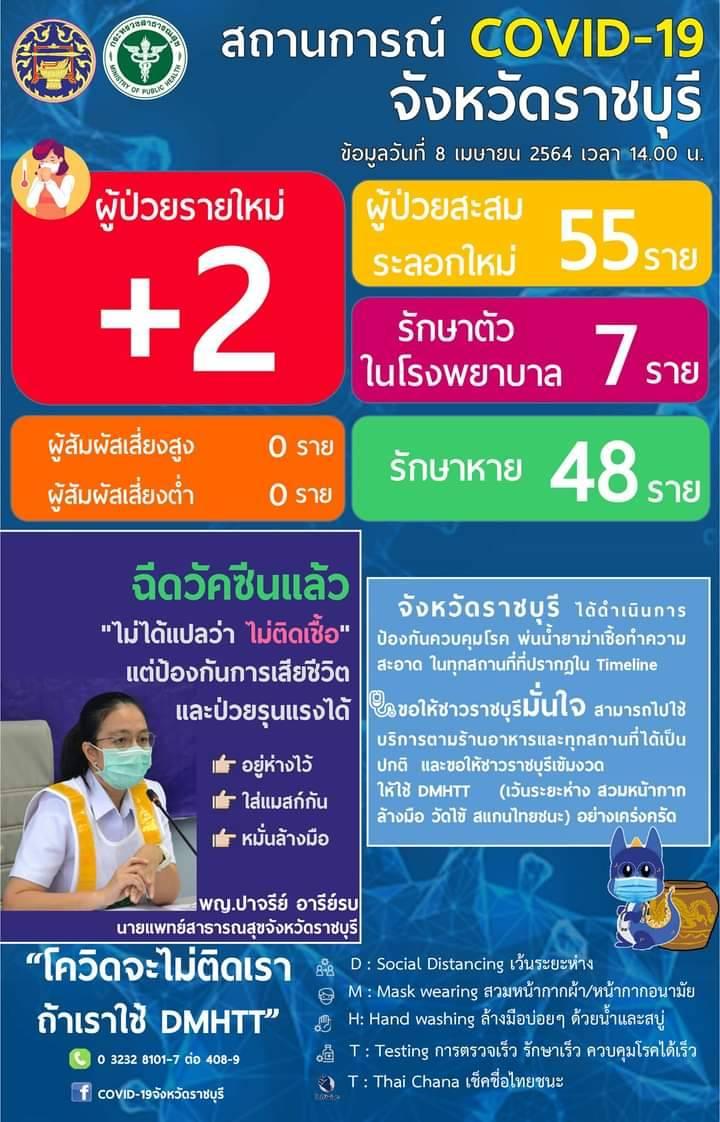 ราชบุรี-พบผู้ป่วยเพิ่มวันเดียว 4 ราย รวมผู้ป่วยติดเชื้อทะลุ 55 ราย