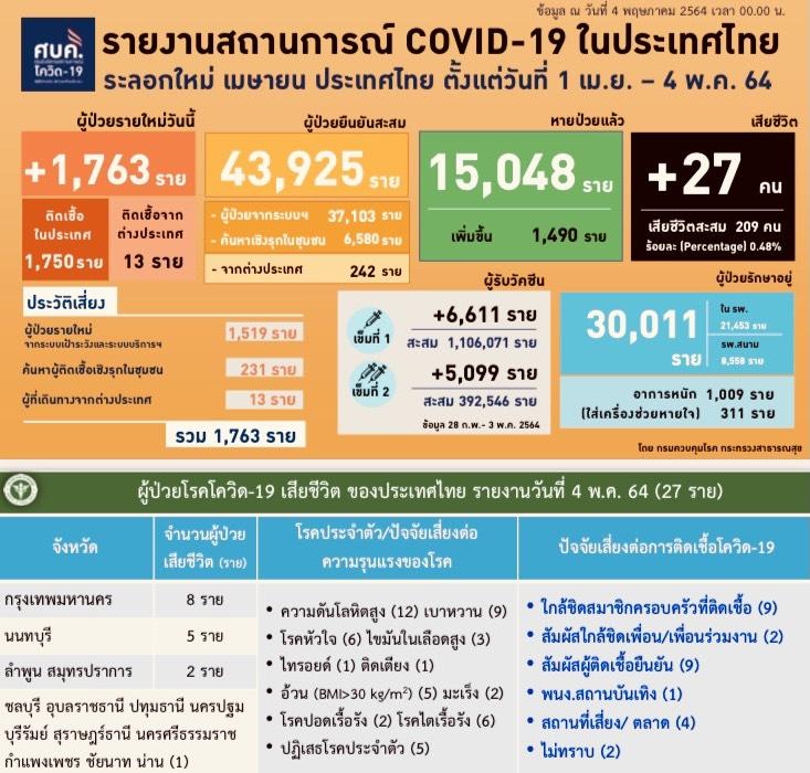 ชลบุรี-ตายแล้ว 1 ศบค.แถลงการสถานการณ์โรคติดเชื้อไวรัสโคโรนา 2019
