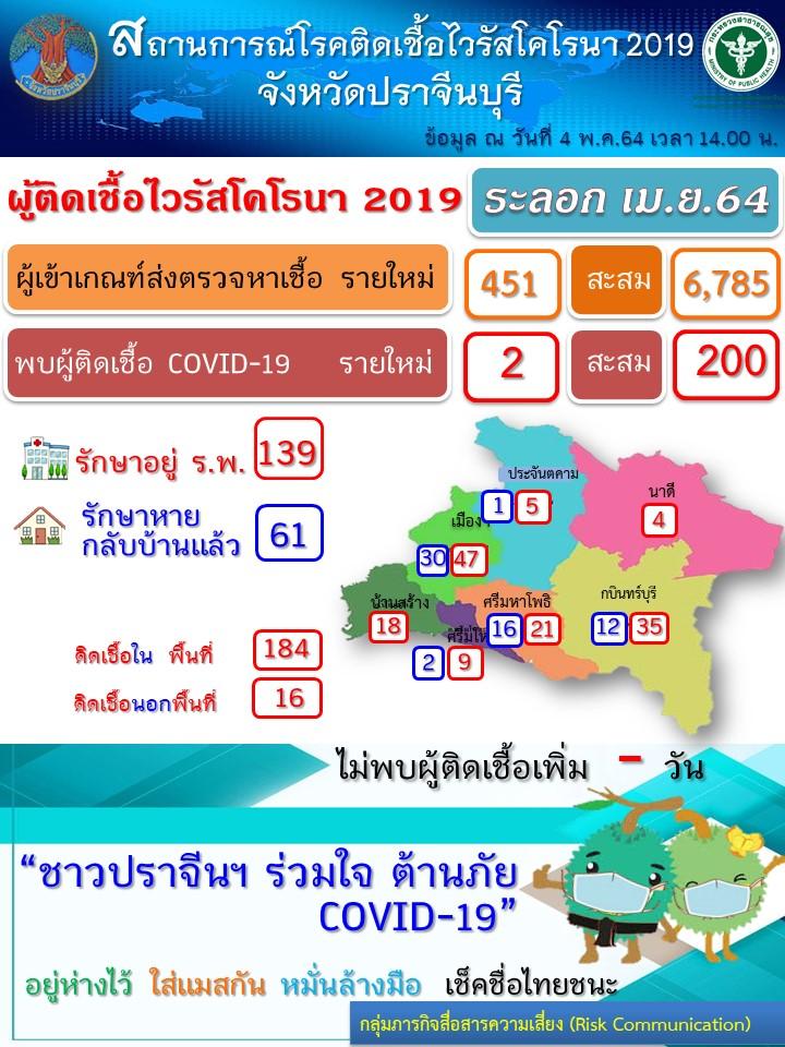 ปราจีนบุรี –ผู้ป่วยติดเชื้อโควิด-19 วันนี้ 2 ราย ยอดสะสม รวม 200 ราย