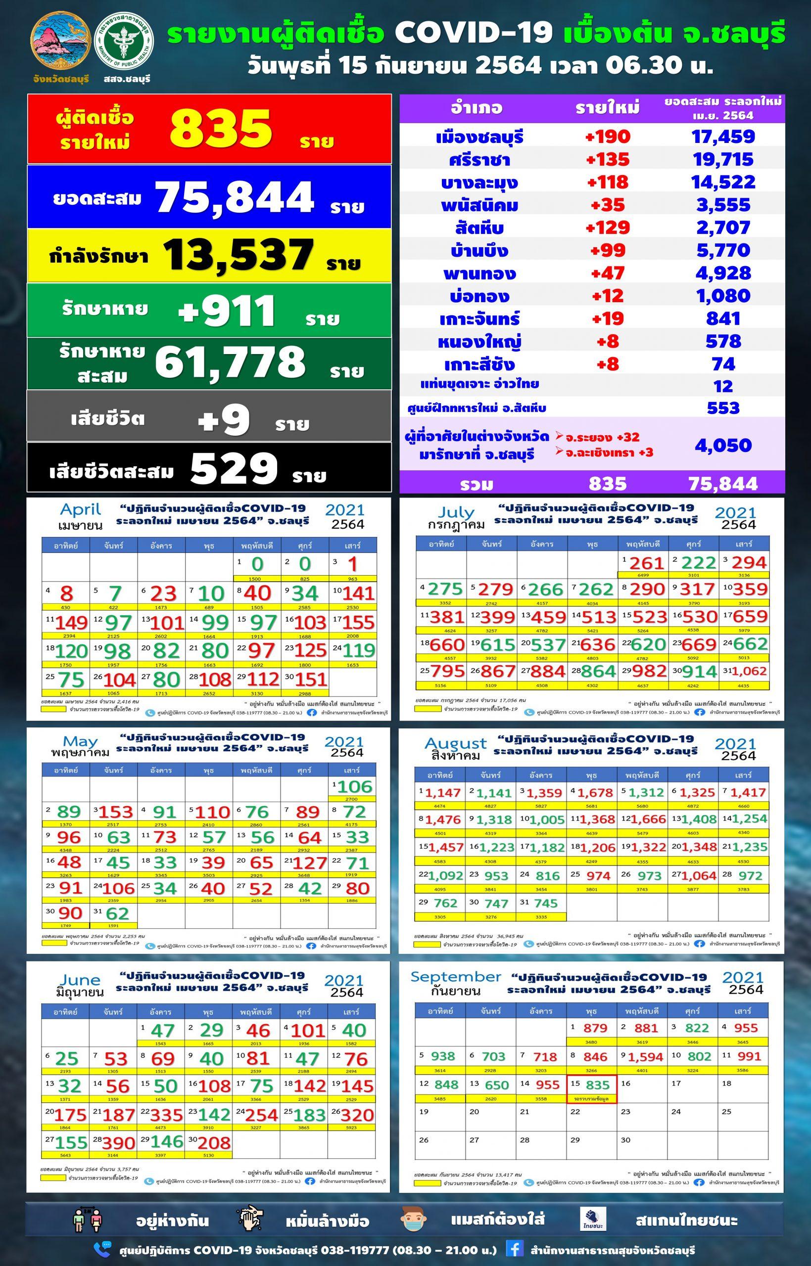 ชลบุรี-โควิด วันนี้ 15 ก.ย.64 เสียชีวิต 9 ราย พบผู้ติดเชื้อรายใหม่ 835 ราย จาก