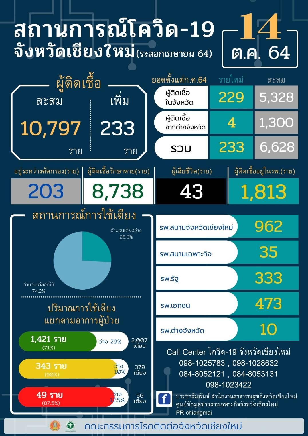 เชียงใหม่-พบผู้ติดเชื้อรายใหม่ในจังหวัดถึง 229 ราย
